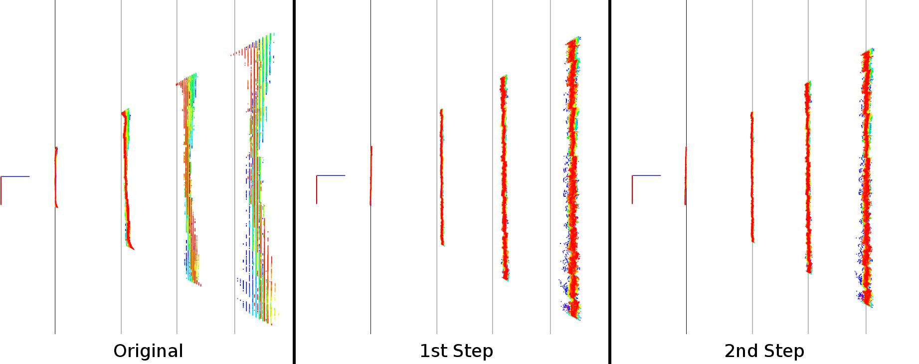 RGB-D Calibration